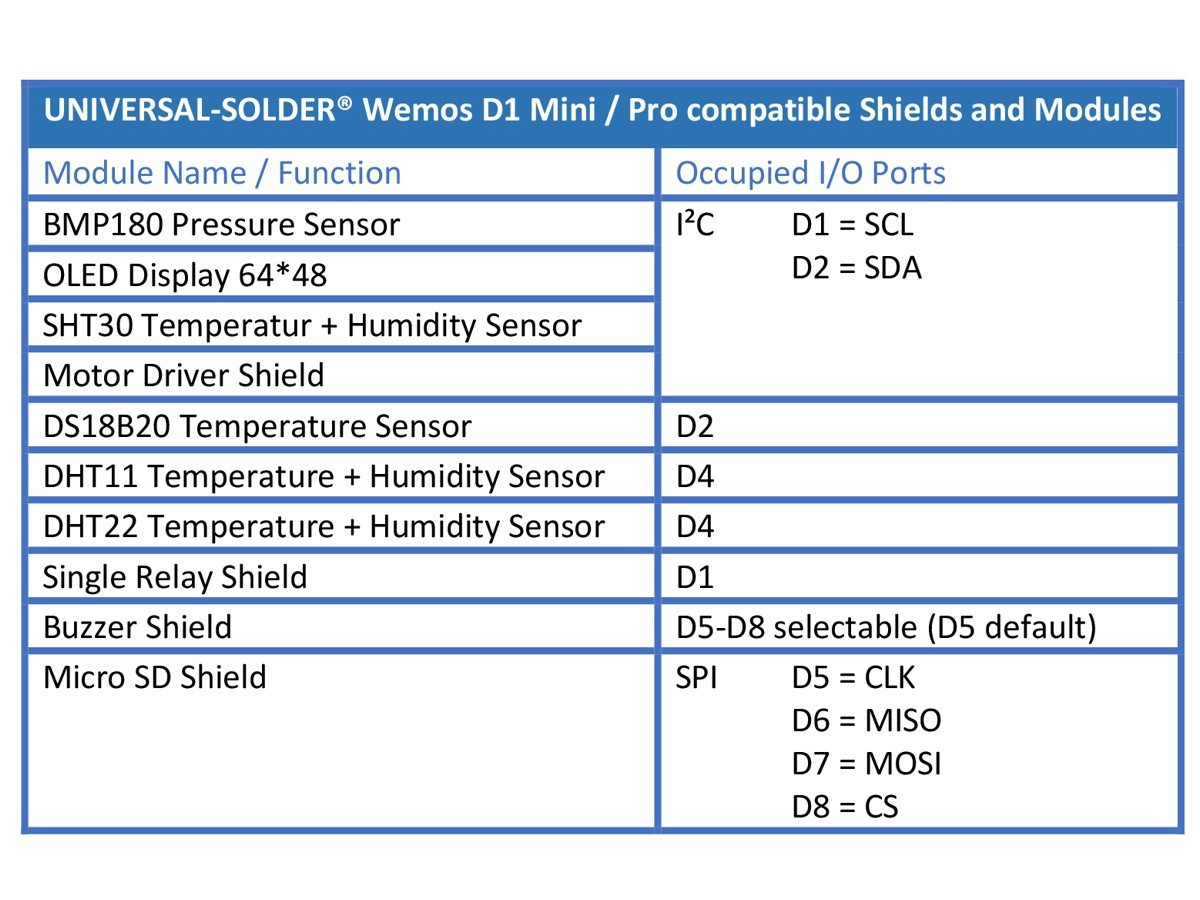 WEMOS D1 Mini compatible ESP8266 Dual Base
